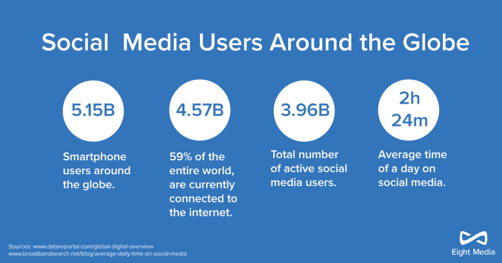 Digital transformation of social media users around the globe