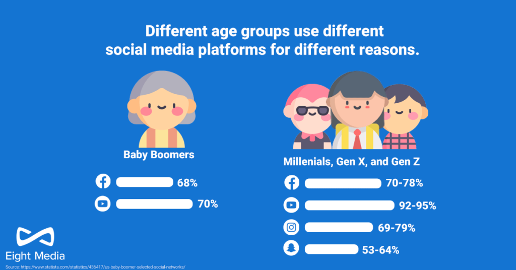 Different age groups respond differently to your marketing