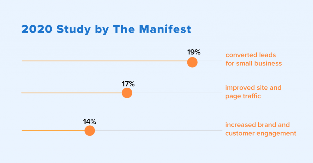 A study from the Manifest uncovered interesting numbers on small business' marketing.