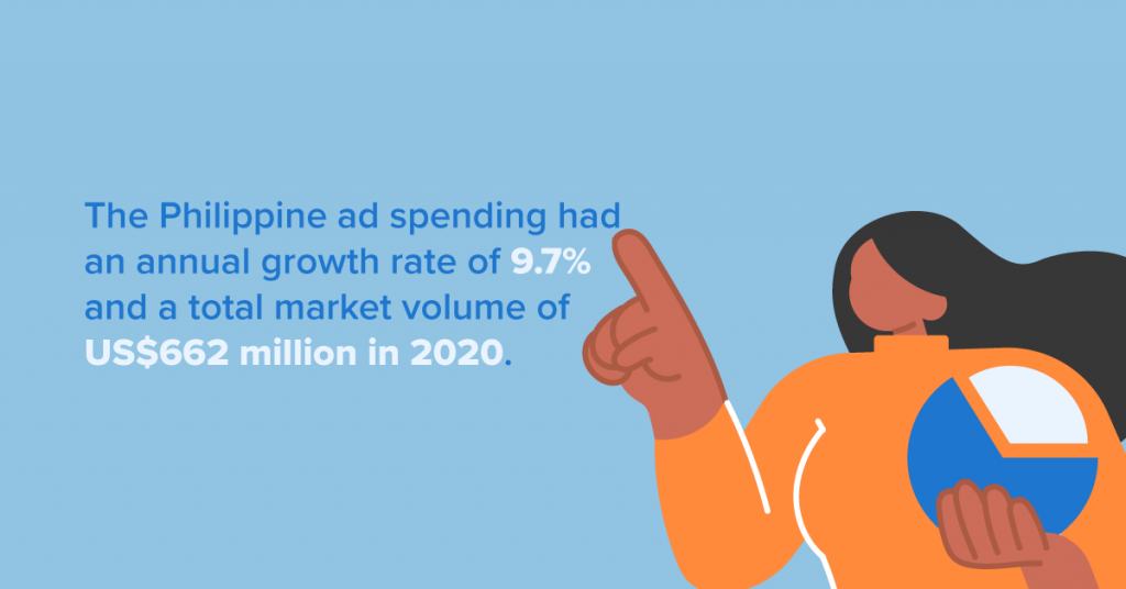 The data for online advertising in the Philippines shows a promising future
